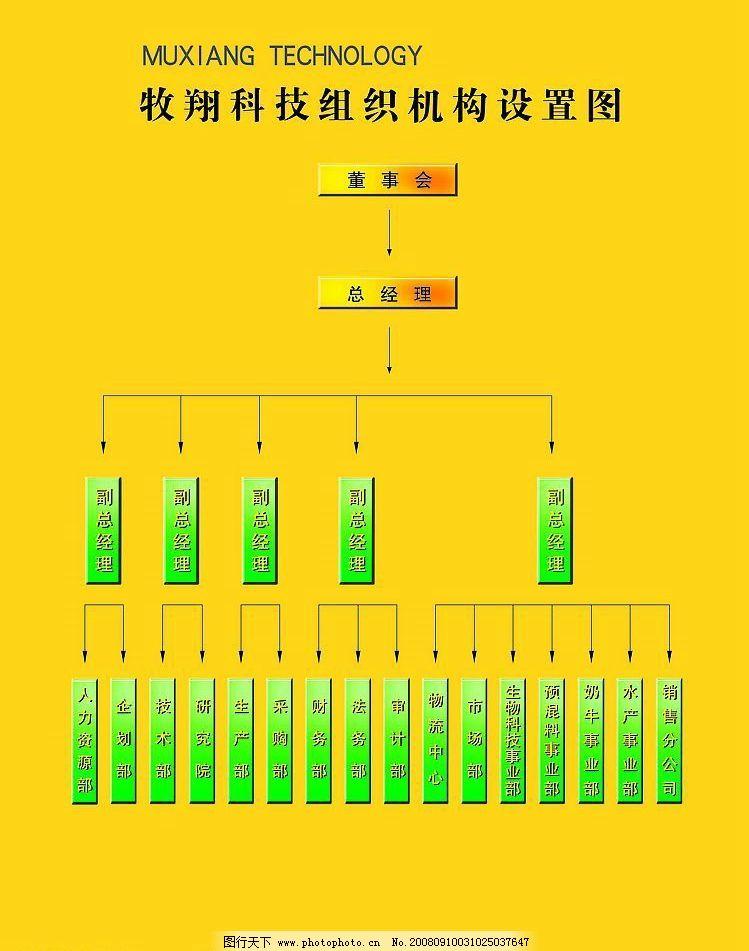 组织架构 组织结构图